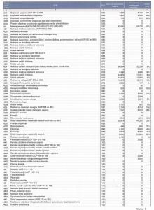 Izvještaj o prihodima i rashodima 2015.g.-2
